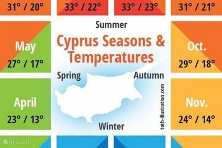 Waarom Cyprus als vakantiebestemming?