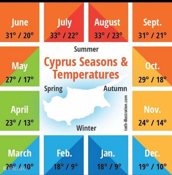 Why Cyprus as a holiday destination?
