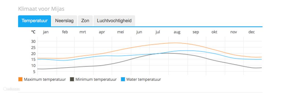 Het klimaat in Mijas.