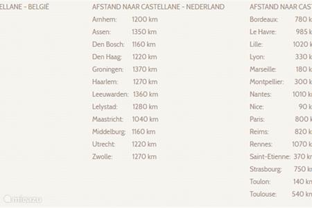 Distance to Castellane